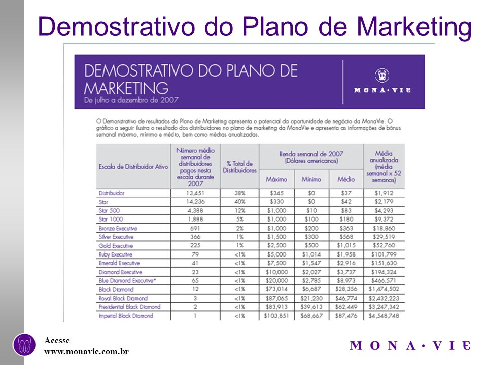 Demostrativo do Plano de Marketing