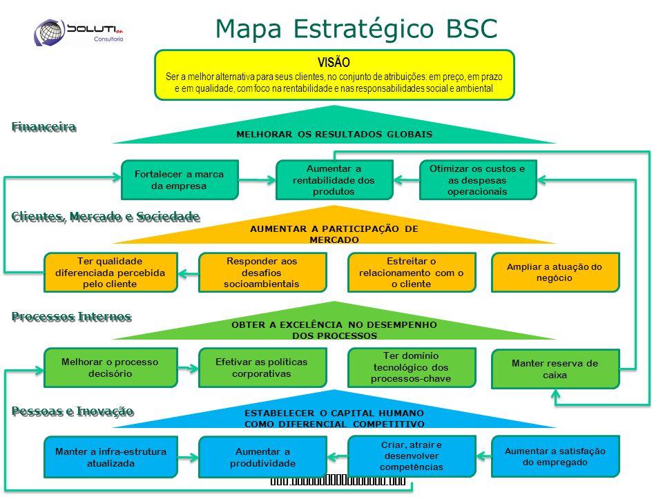 Mapa Estratégico BSC VISÃO Financeira Clientes, Mercado e Sociedade