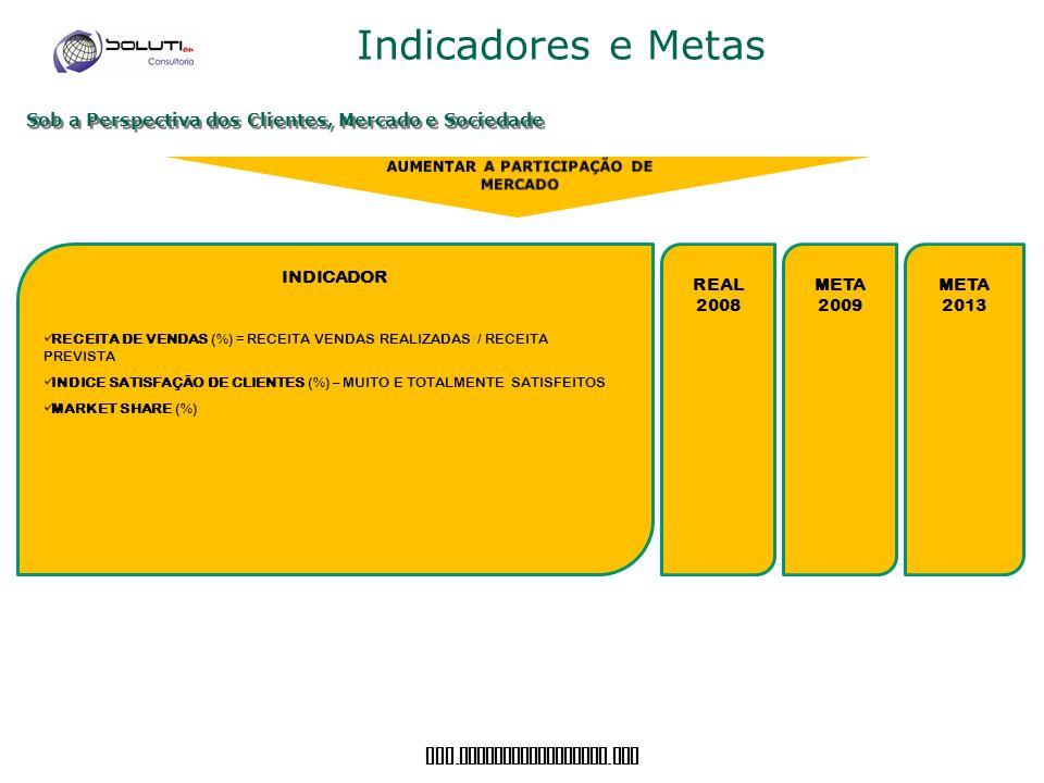 AUMENTAR A PARTICIPAÇÃO DE MERCADO