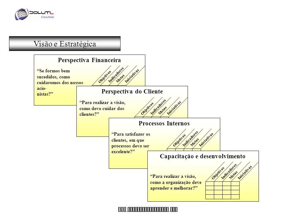 Visão e Estratégica Perspectiva Financeira Perspectiva do Cliente