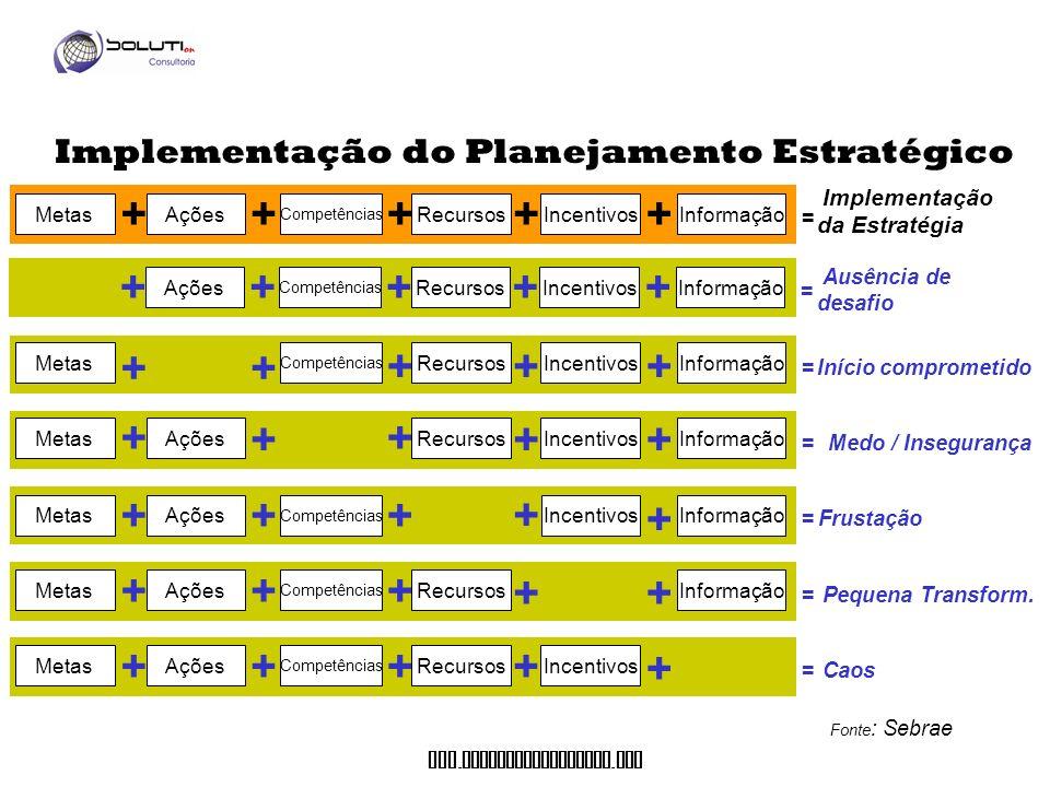 + + + + + + + Implementação do Planejamento Estratégico da Estratégia