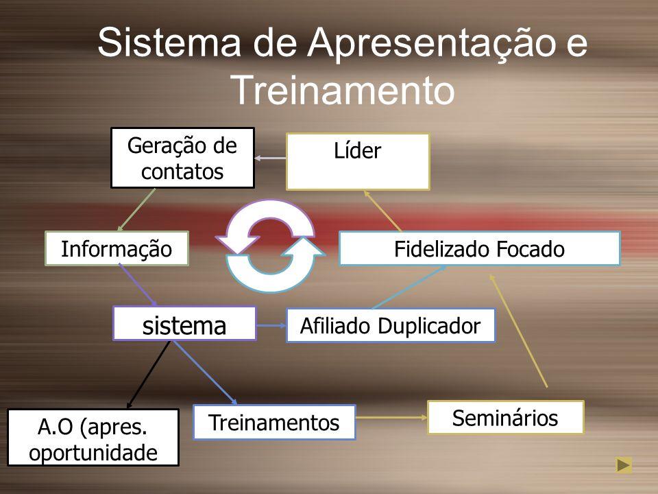 Sistema de Apresentação e Treinamento