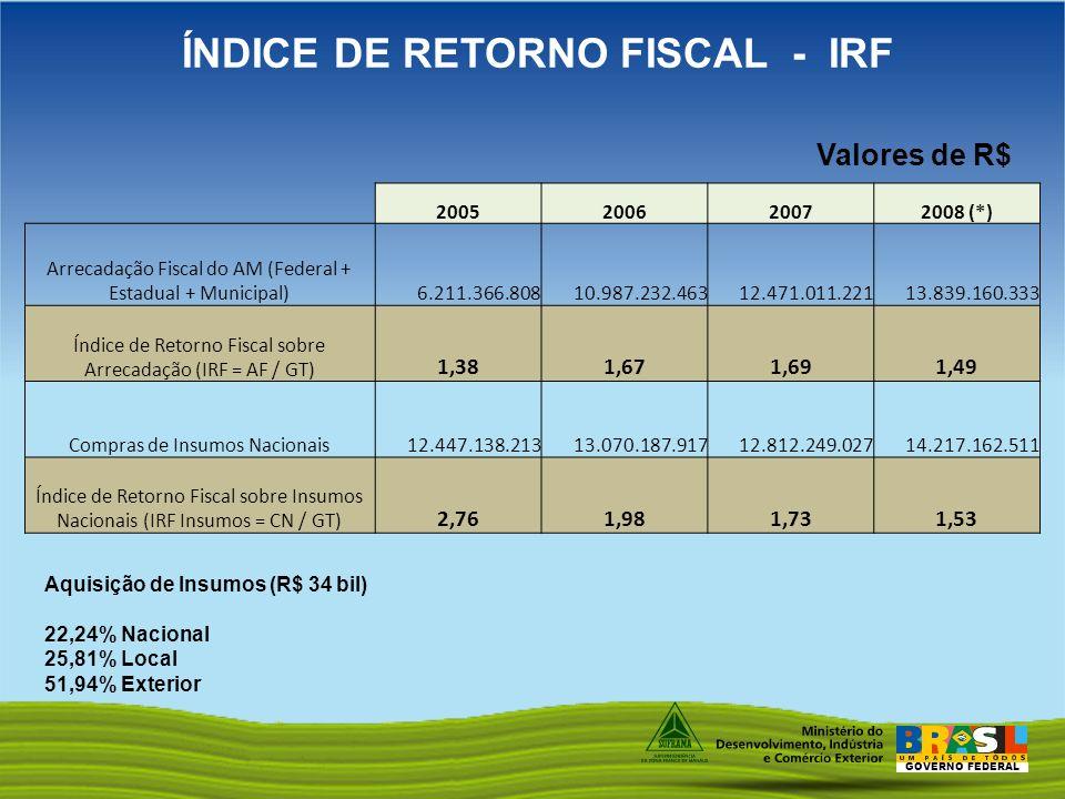 ÍNDICE DE RETORNO FISCAL - IRF