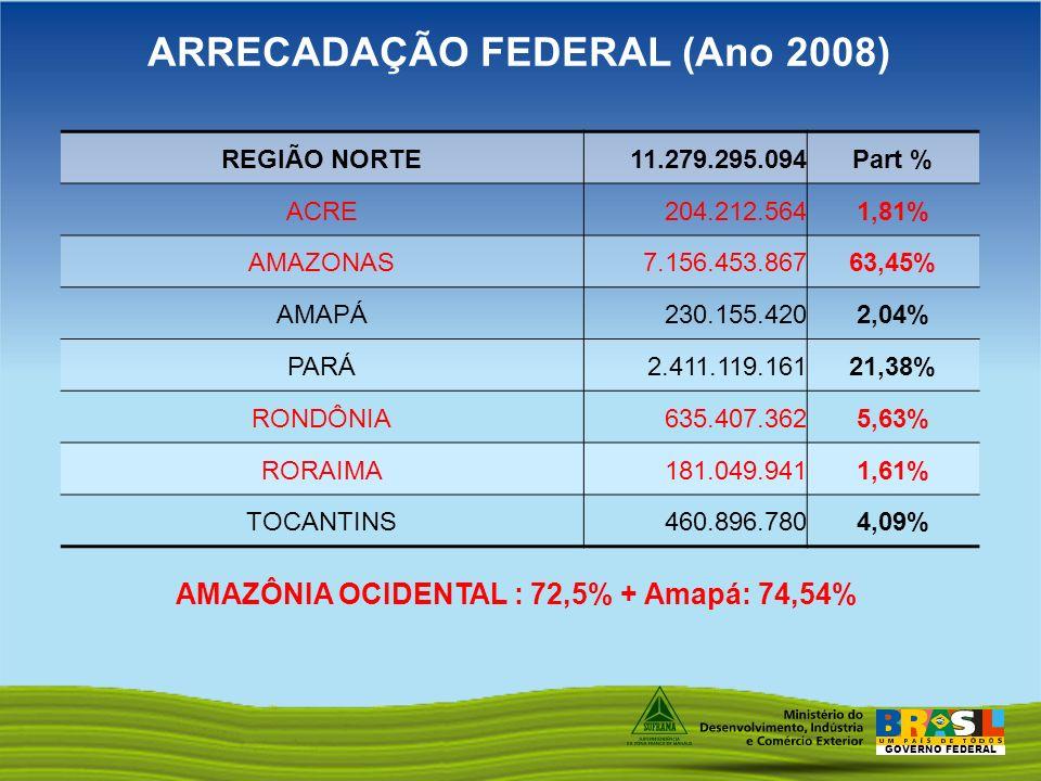 ARRECADAÇÃO FEDERAL (Ano 2008)