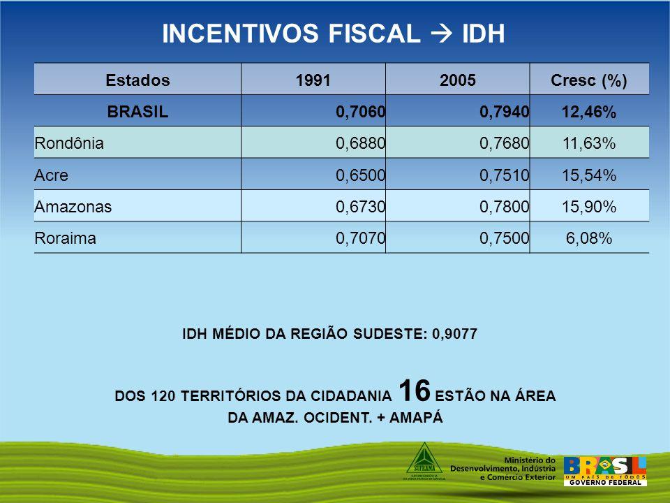 INCENTIVOS FISCAL  IDH