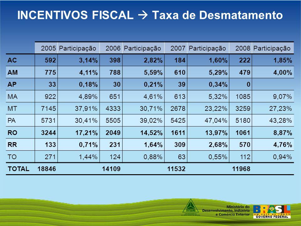 INCENTIVOS FISCAL  Taxa de Desmatamento