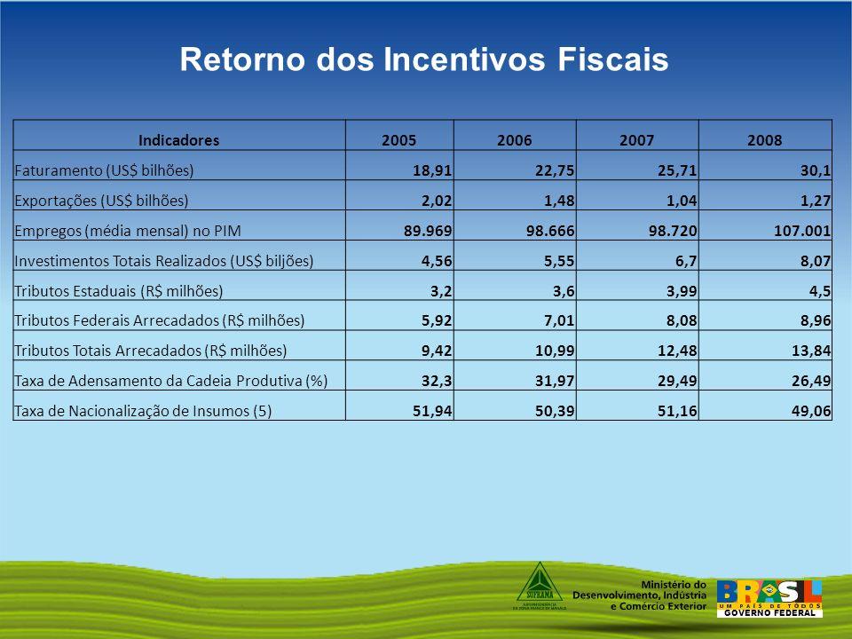 Retorno dos Incentivos Fiscais