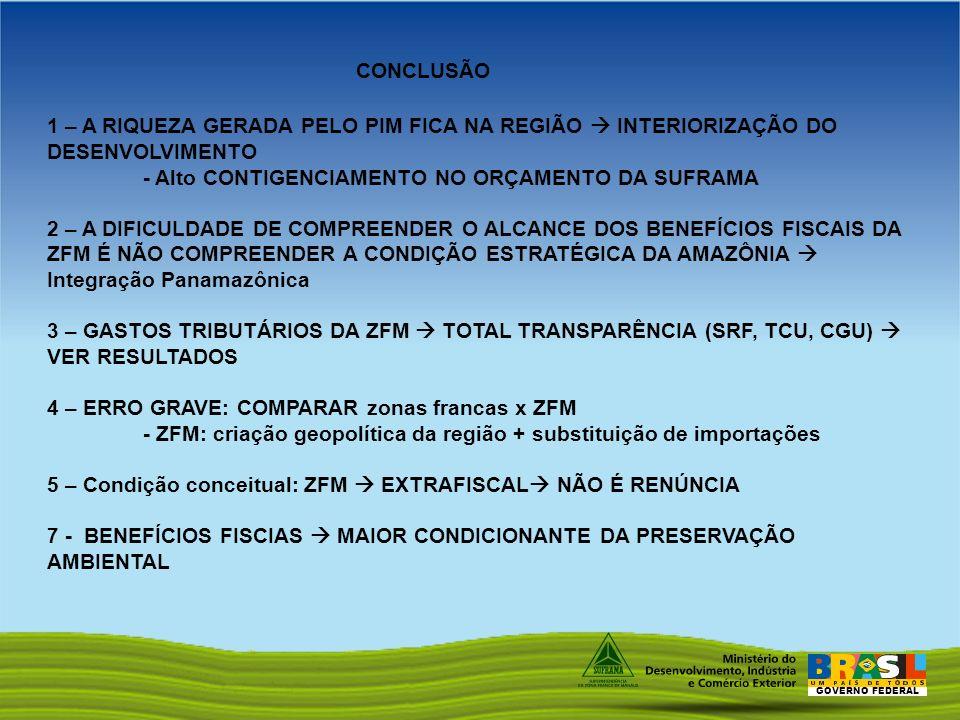 CONCLUSÃO 1 – A RIQUEZA GERADA PELO PIM FICA NA REGIÃO  INTERIORIZAÇÃO DO DESENVOLVIMENTO. - Alto CONTIGENCIAMENTO NO ORÇAMENTO DA SUFRAMA.