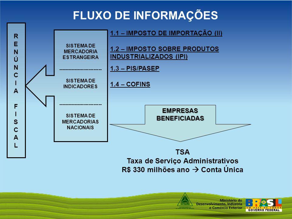 FLUXO DE INFORMAÇÕES TSA Taxa de Serviço Administrativos