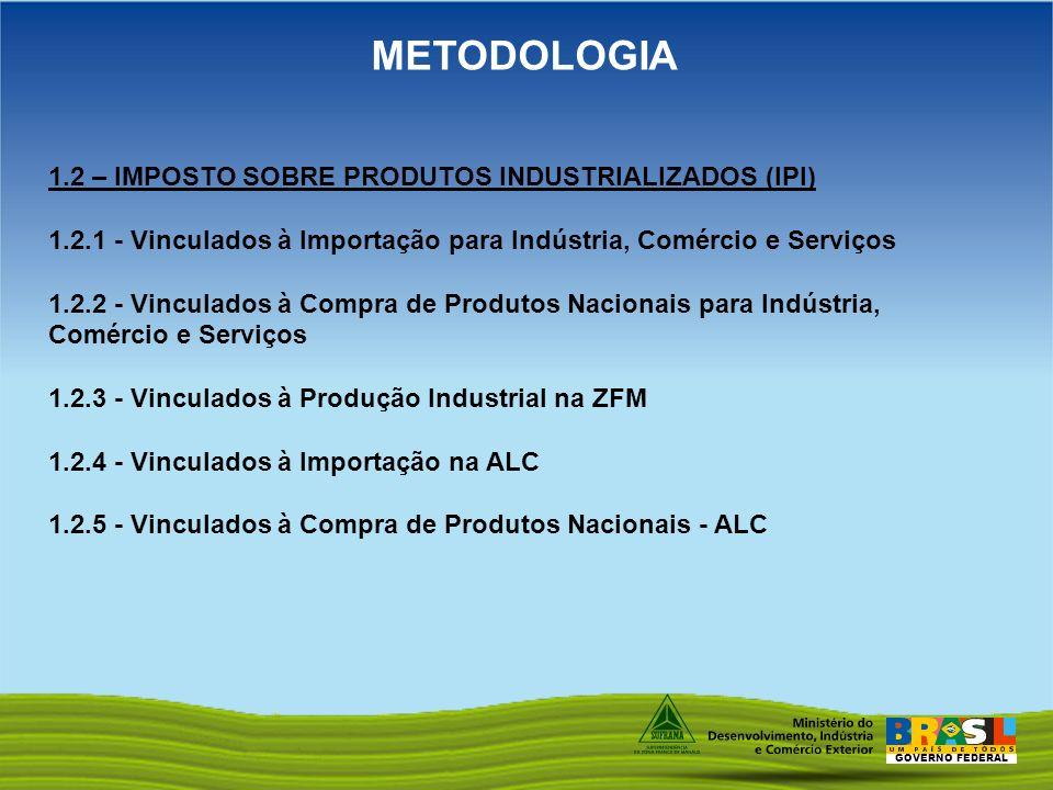 METODOLOGIA 1.2 – IMPOSTO SOBRE PRODUTOS INDUSTRIALIZADOS (IPI)