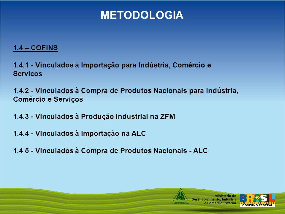 METODOLOGIA 1.4 – COFINS. 1.4.1 - Vinculados à Importação para Indústria, Comércio e Serviços.