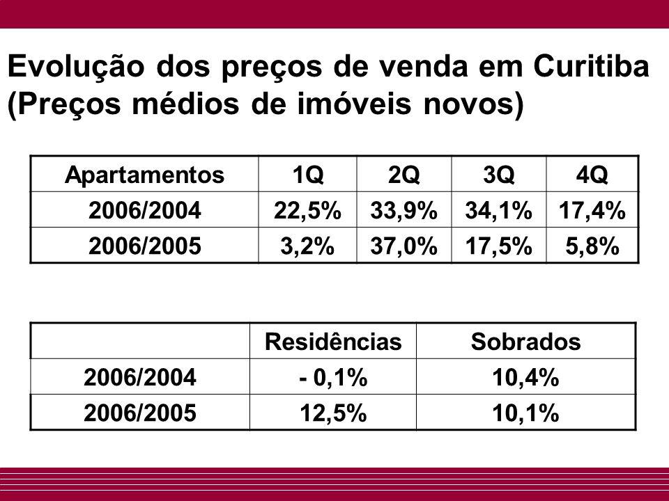 Evolução dos preços de venda em Curitiba