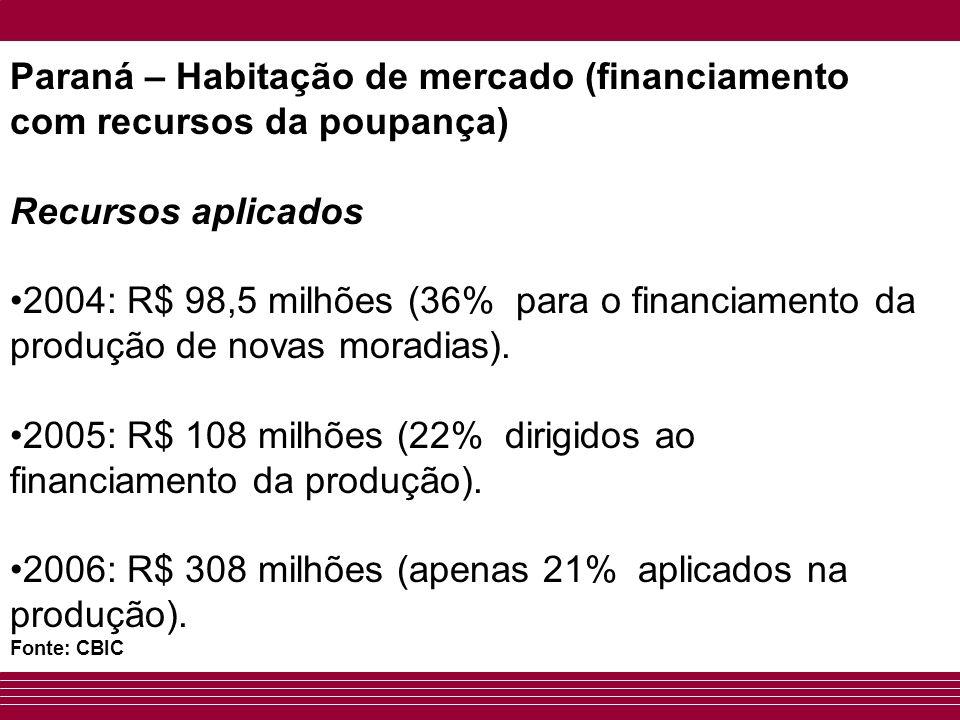 Paraná – Habitação de mercado (financiamento com recursos da poupança)