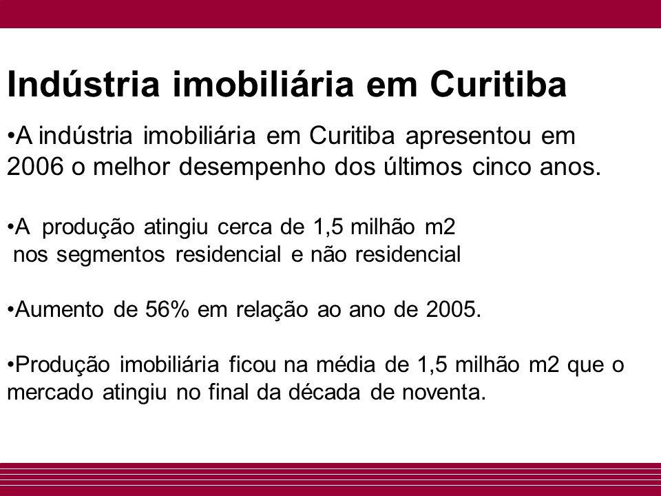 Indústria imobiliária em Curitiba