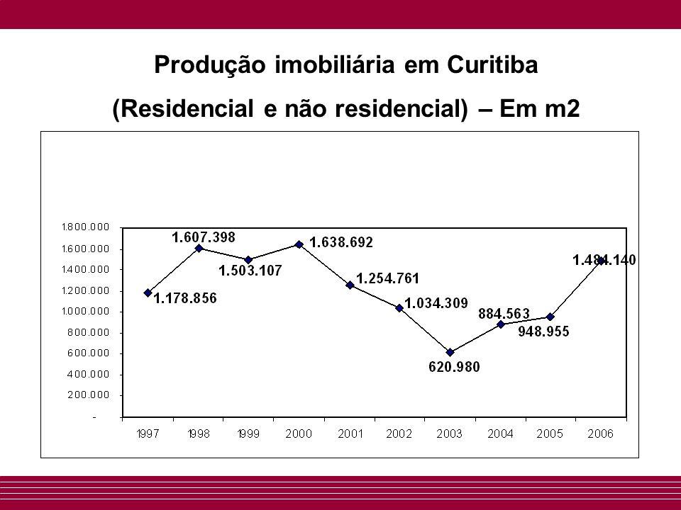 Produção imobiliária em Curitiba