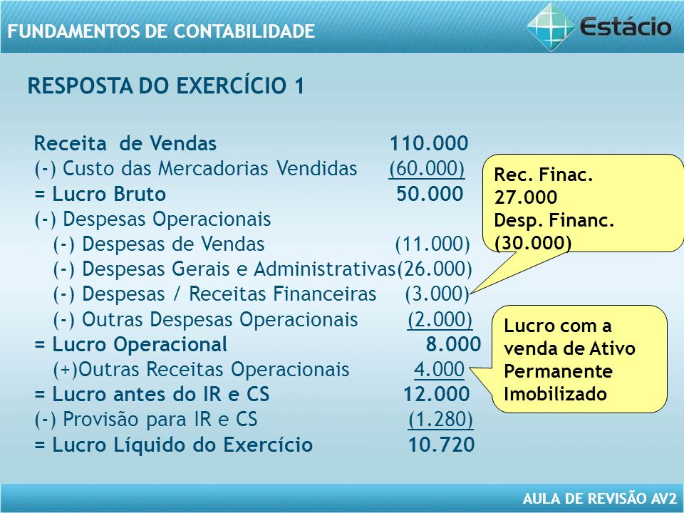 RESPOSTA DO EXERCÍCIO 1 Receita de Vendas 110.000