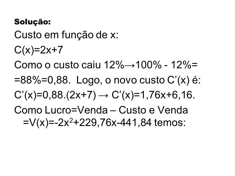 Como o custo caiu 12%→100% - 12%=