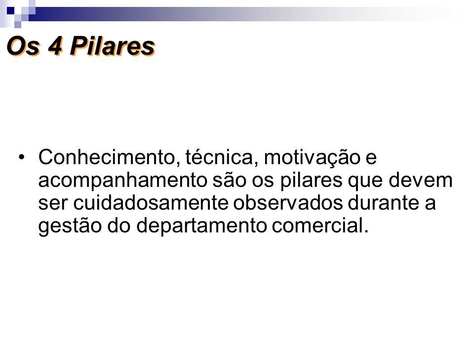 Os 4 Pilares