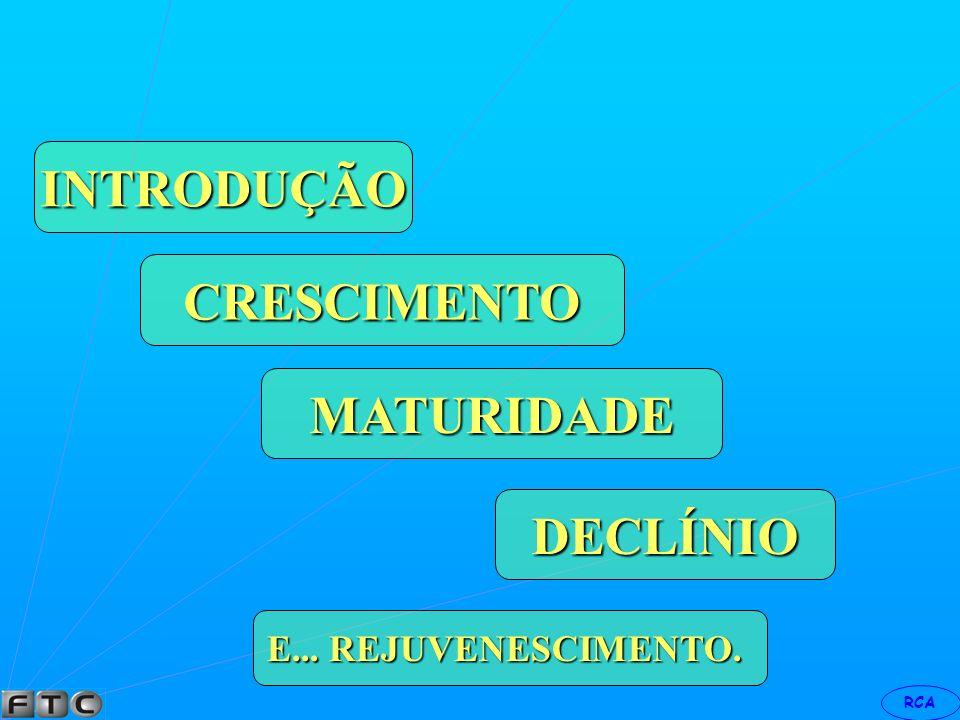INTRODUÇÃO CRESCIMENTO MATURIDADE DECLÍNIO