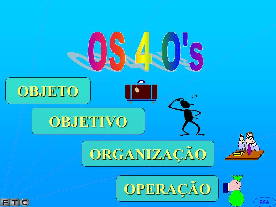 OBJETO OBJETIVO ORGANIZAÇÃO OPERAÇÃO