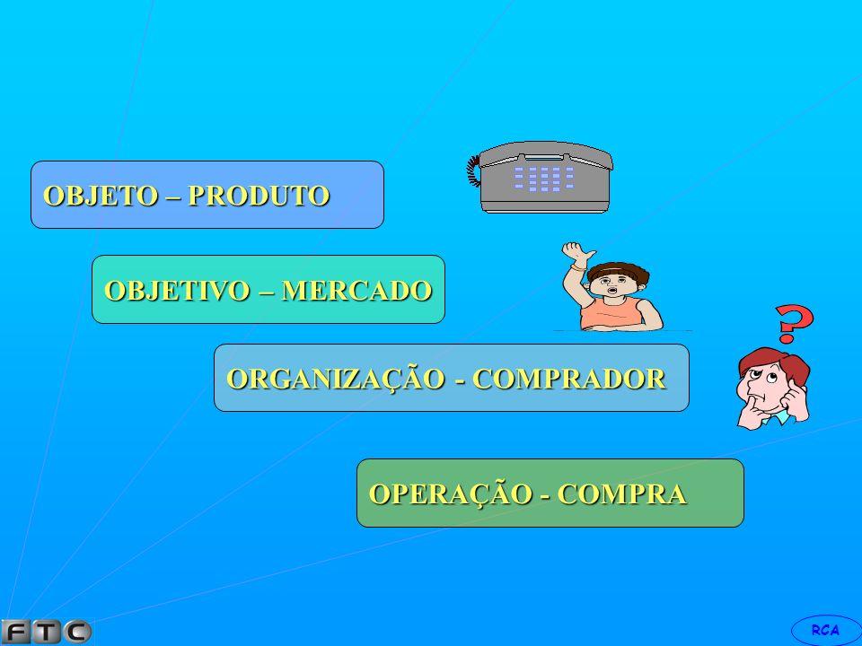 OBJETO – PRODUTO OBJETIVO – MERCADO ORGANIZAÇÃO - COMPRADOR OPERAÇÃO - COMPRA