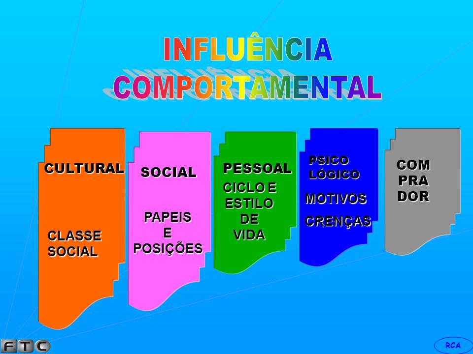 INFLUÊNCIA COMPORTAMENTAL