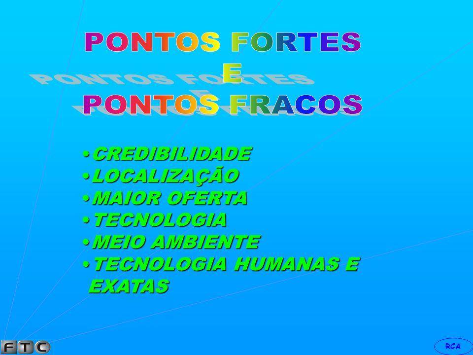 PONTOS FORTES E PONTOS FRACOS CREDIBILIDADE LOCALIZAÇÃO MAIOR OFERTA