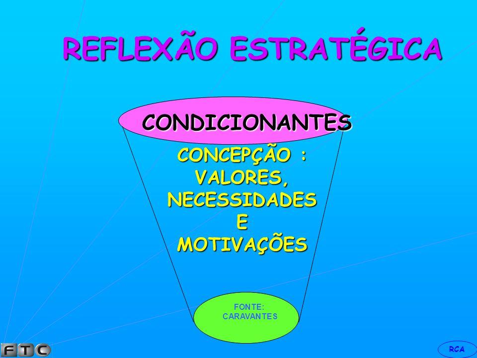 REFLEXÃO ESTRATÉGICA CONDICIONANTES CONCEPÇÃO : VALORES, NECESSIDADES