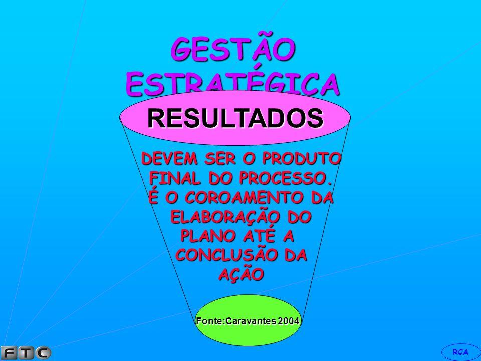 GESTÃO ESTRATÉGICA RESULTADOS DEVEM SER O PRODUTO FINAL DO PROCESSO.