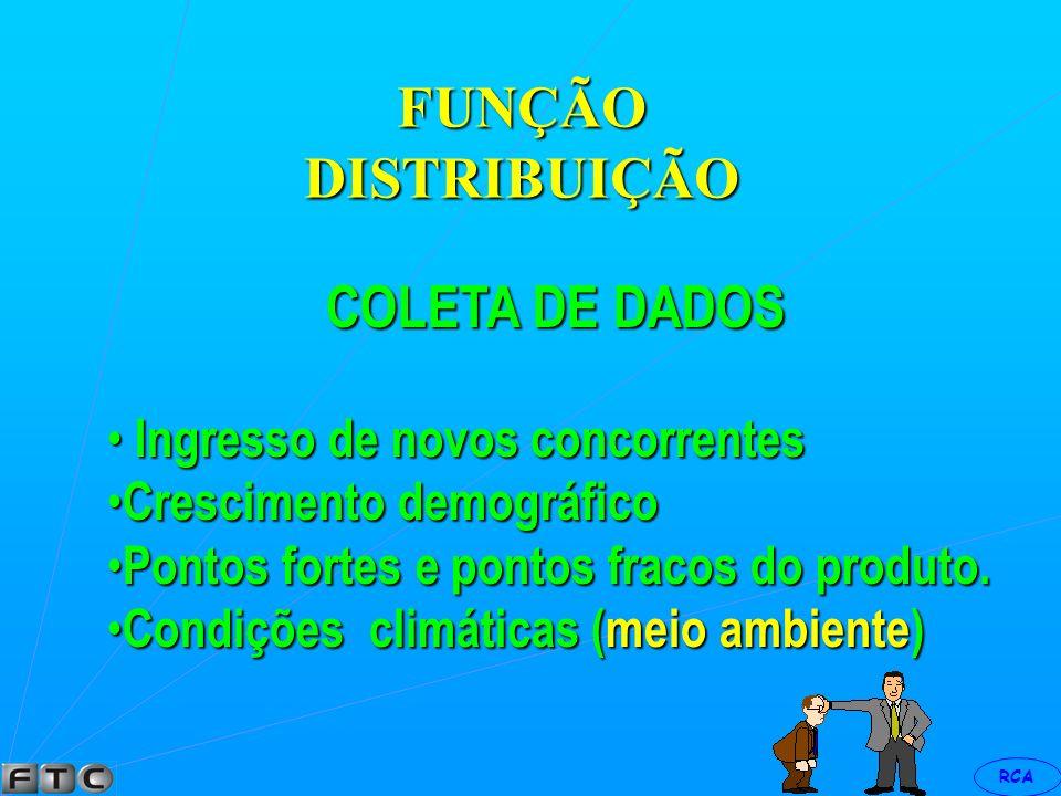 FUNÇÃO DISTRIBUIÇÃO COLETA DE DADOS Ingresso de novos concorrentes