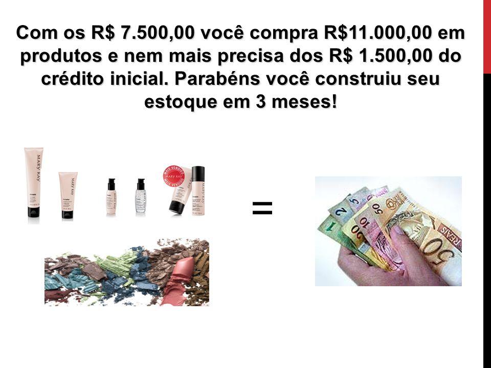 Com os R$ 7.500,00 você compra R$11.000,00 em produtos e nem mais precisa dos R$ 1.500,00 do crédito inicial. Parabéns você construiu seu estoque em 3 meses!