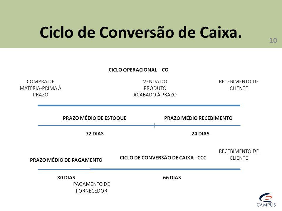 Ciclo de Conversão de Caixa.