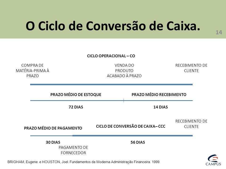 O Ciclo de Conversão de Caixa.