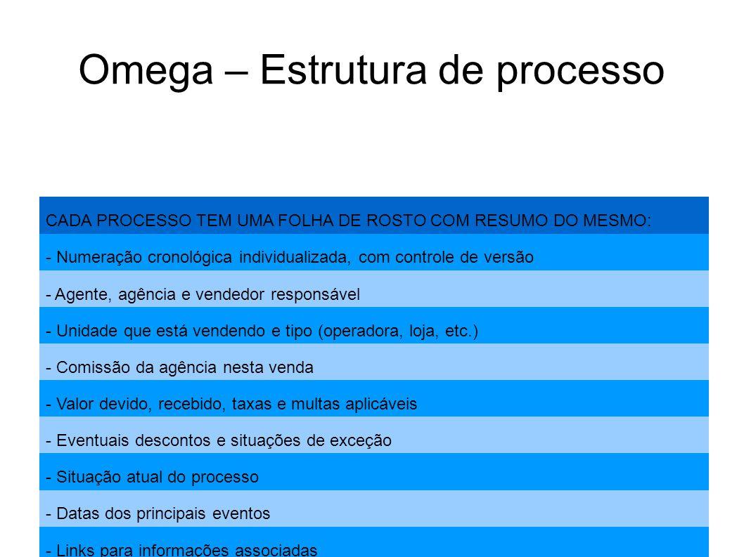 Omega – Estrutura de processo