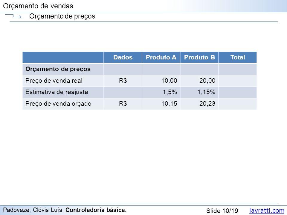 Orçamento de preços Dados Produto A Produto B Total