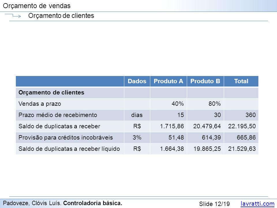 Orçamento de clientes Dados Produto A Produto B Total