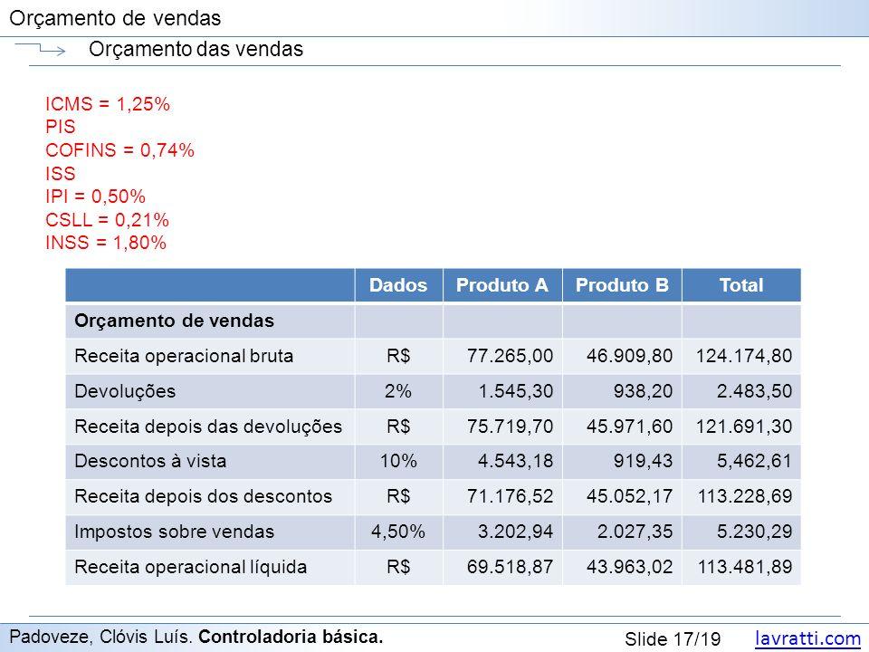 Orçamento das vendas ICMS = 1,25% PIS COFINS = 0,74% ISS IPI = 0,50%