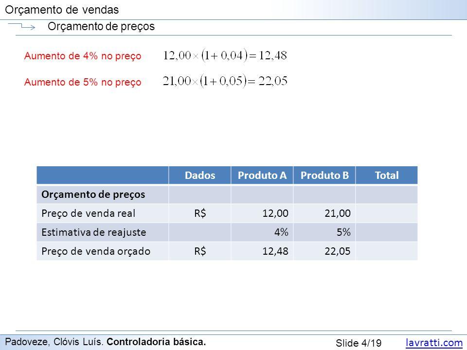 Dados Produto A Produto B Total