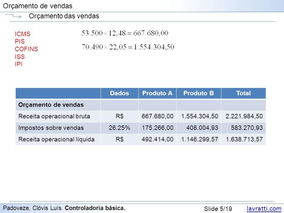 Orçamento das vendas ICMS PIS COFINS ISS IPI Dados Produto A Produto B