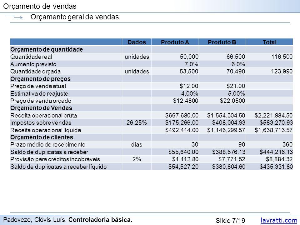 Orçamento geral de vendas