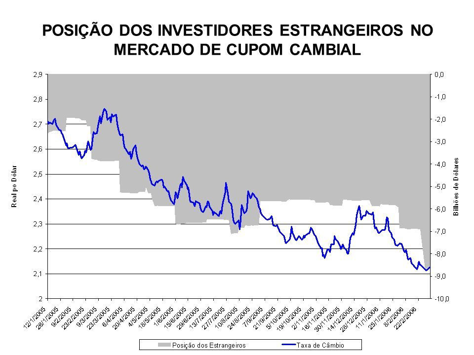 POSIÇÃO DOS INVESTIDORES ESTRANGEIROS NO MERCADO DE CUPOM CAMBIAL