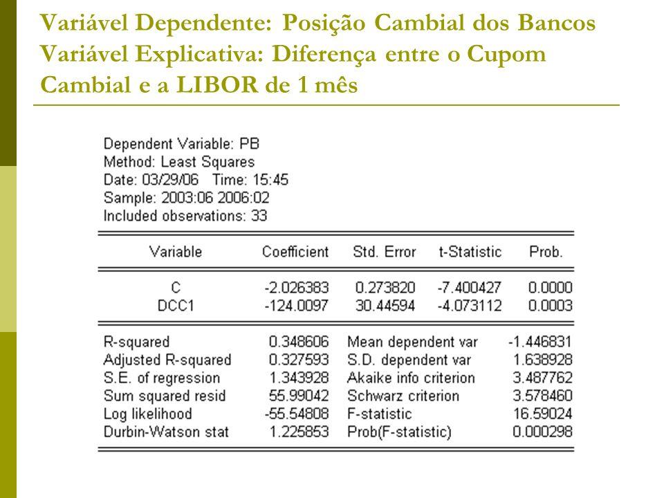 Variável Dependente: Posição Cambial dos Bancos Variável Explicativa: Diferença entre o Cupom Cambial e a LIBOR de 1 mês