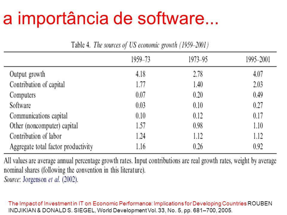 a importância de software...