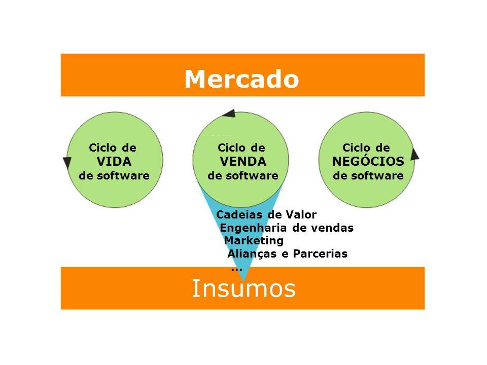 Mercado Insumos VIDA VENDA NEGÓCIOS Ciclo de de software Ciclo de