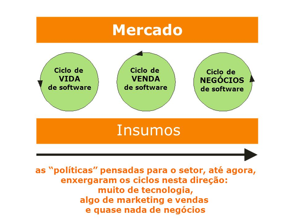 Mercado Insumos. Ciclo de. VIDA. de software. VENDA. NEGÓCIOS.