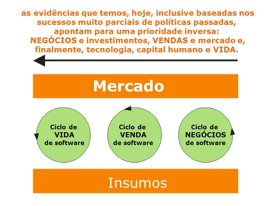 Mercado Insumos as evidências que temos, hoje, inclusive baseadas nos