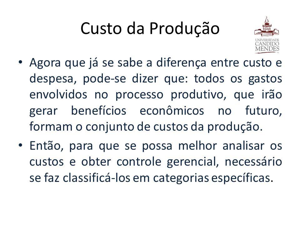 Custo da Produção