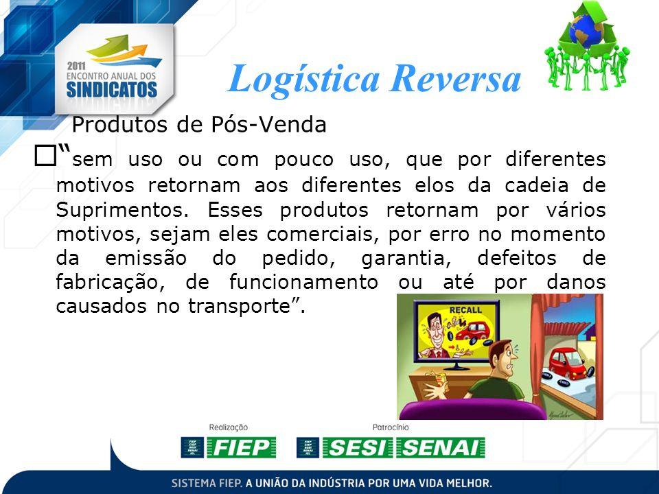 Logística Reversa Produtos de Pós-Venda.
