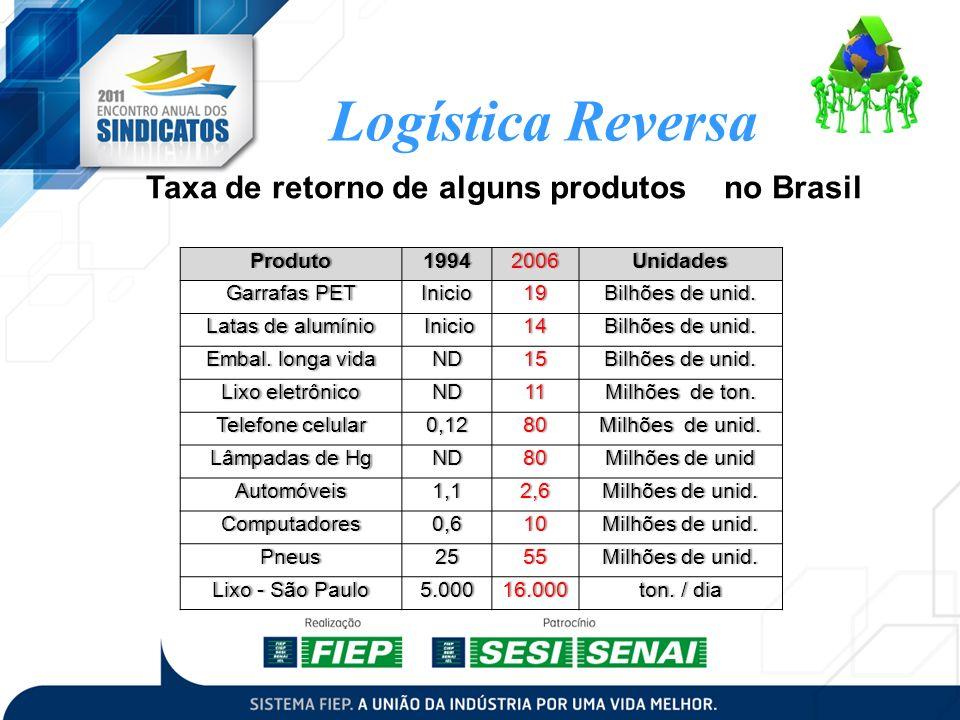 Taxa de retorno de alguns produtos no Brasil