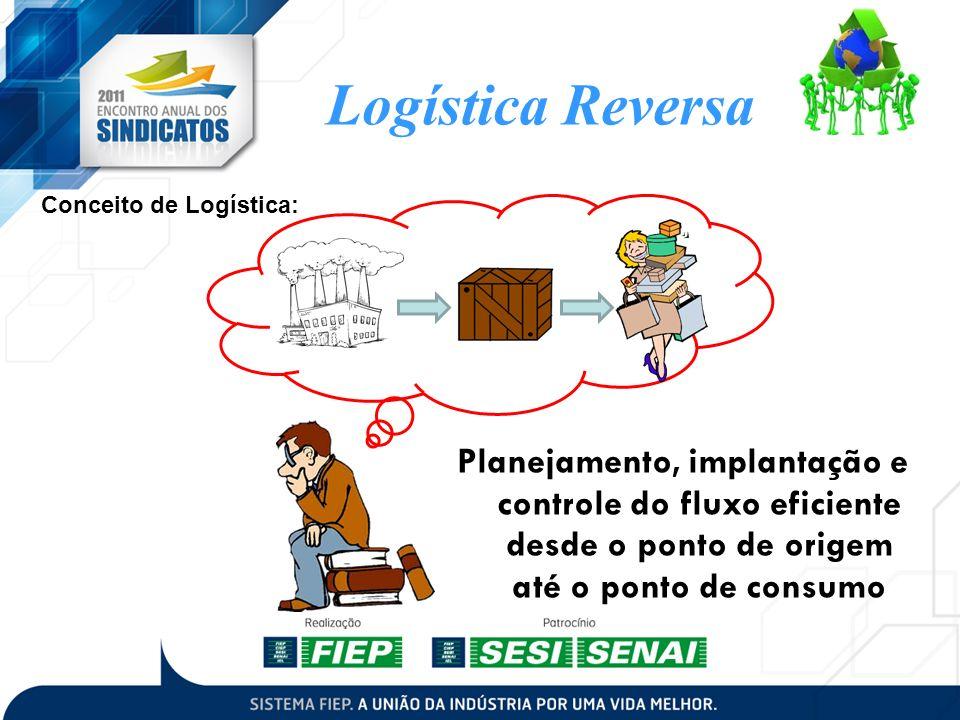 Conceito de Logística:
